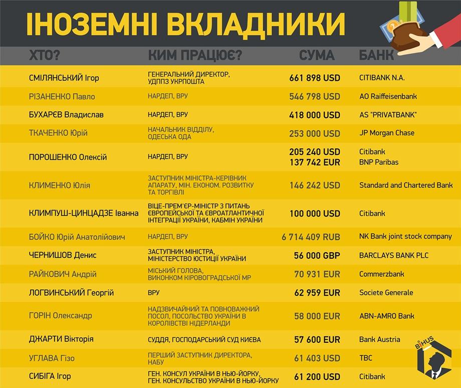 Иностранные вкладчики