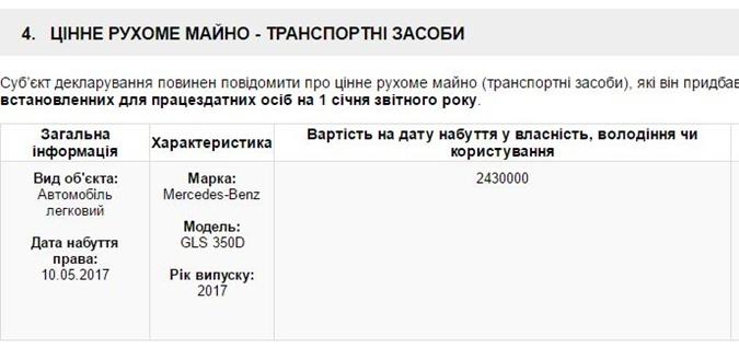 нардеп Луценко Ирина =декларация